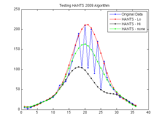 Harmonic ANalysis of Time Series (HANTS) | Welcome to the website of